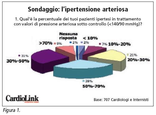 Ipertensione in Italia 2007